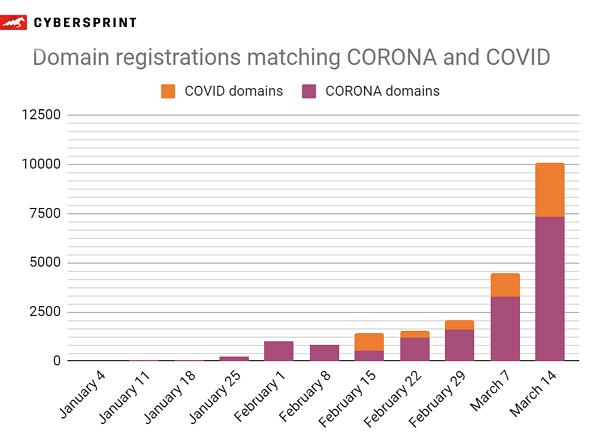 Domain-registrations-matching-CORONA-and-COVID
